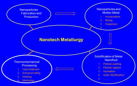 Nanotech Metallurgy